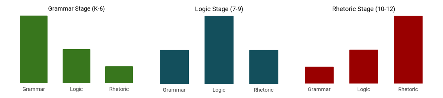 Trivium as Stages of Learning